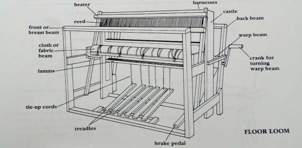Parts of a loom